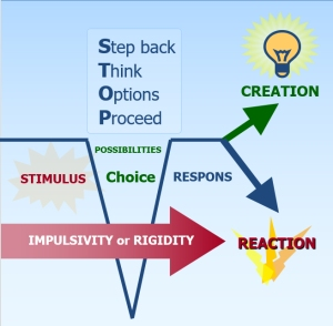 stop-strategie